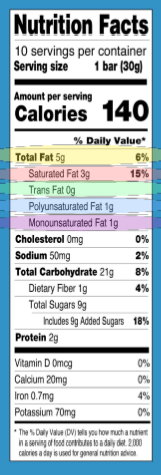 Fats Highlighted on Nutrition Label