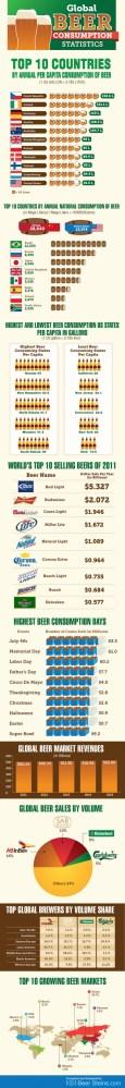 Fascinating Gobal Beer Industry Trends