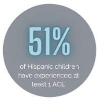 Over half of Hispanic children are exposed to toxic stress