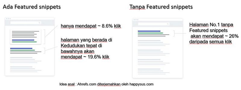 On-page featured snippets data statistik menunjukkan