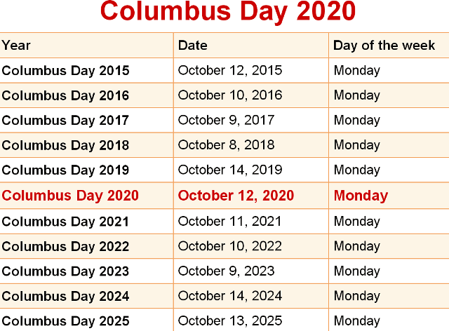 Is Columbus Day 2020 a Federal Holiday? – Government Holiday