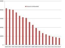 Népszabadság, azaz a magyar sajtó számokban