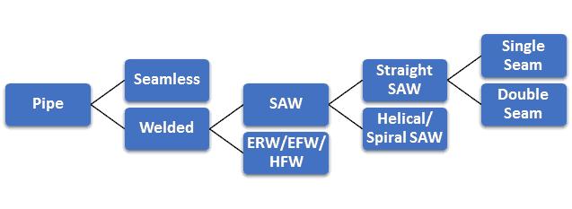 Pipe Classification