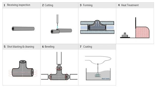 Hydraulic Bulge Method for Tee Manufacturing