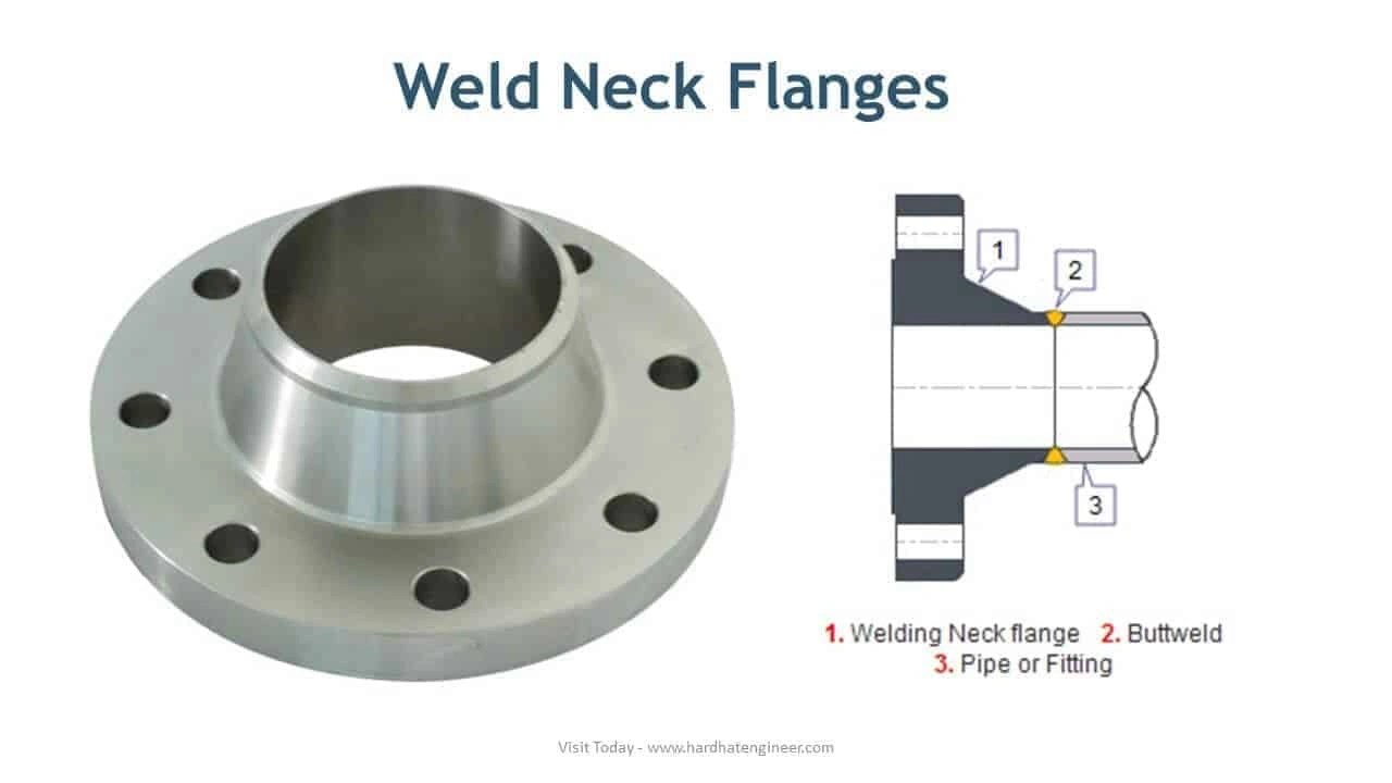 Learn different types of pipe flanges used in piping