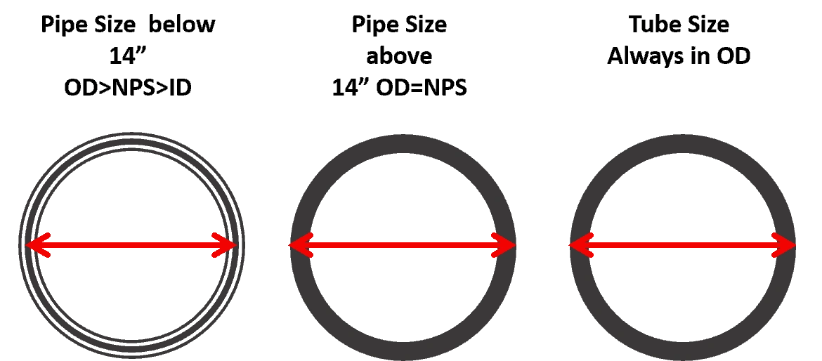 Difference in Pipe and Tube Size