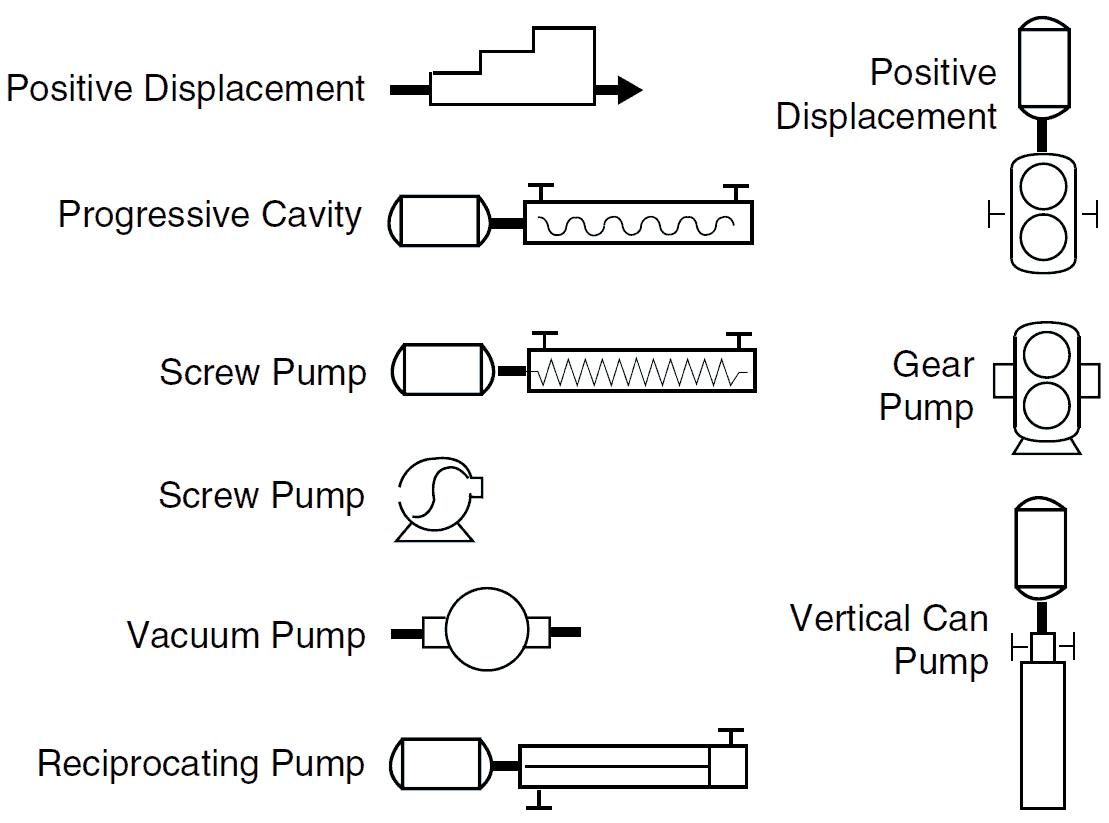 Positive Displacement Pump P&ID Symbols