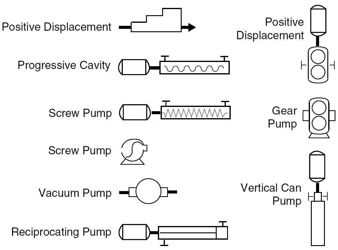 Pid and pfd drawing symbols and legend list pfs pefs centrifugal pump symbols positive displacement pump pid symbols biocorpaavc