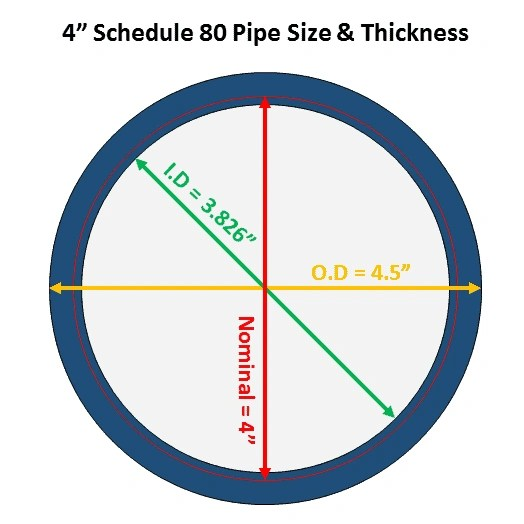 A complete guide to pipe sizes and schedule free