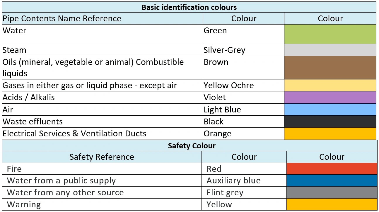 Pipe color code standard and piping color codes chart bs1710 pipeline colore code standard nvjuhfo Choice Image
