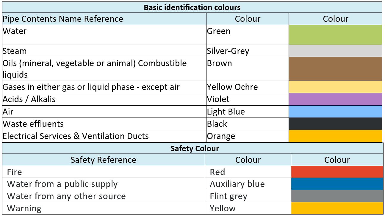 British Standard Wire Color Code - Somurich.com