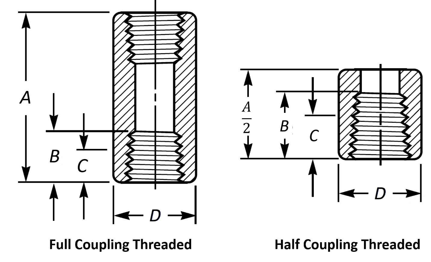 Pipe Coupling Dimensions