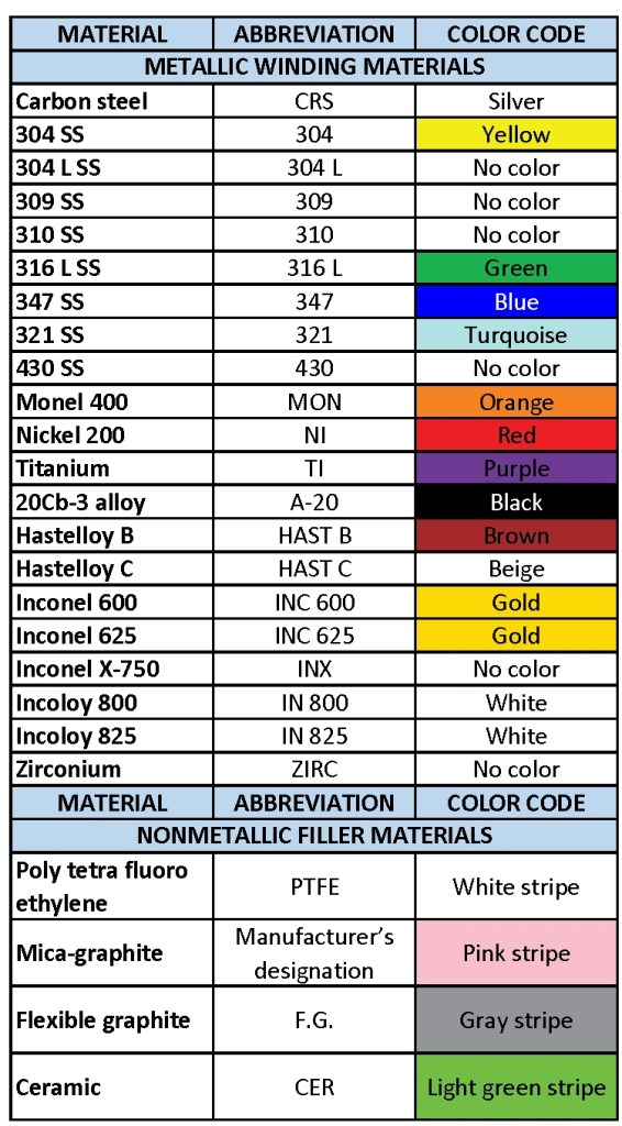 spiral wound gasket color code table