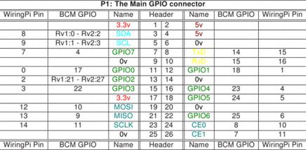 GPIO - Port 1