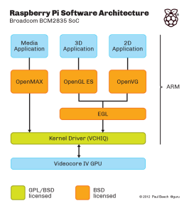 Architecture interne du SOC Broadcom BCM2835