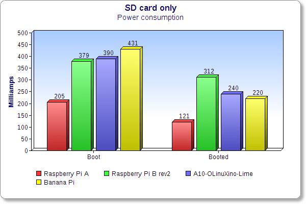 sdcard