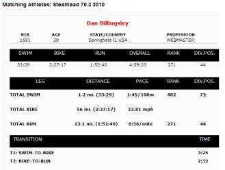 steelhead-results