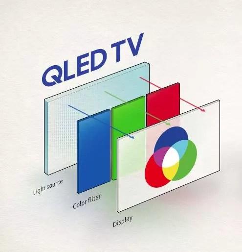 Diagrama QLED
