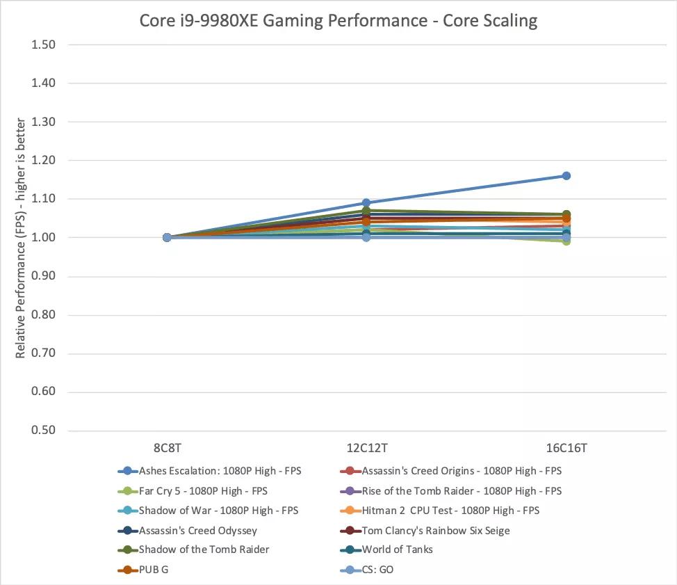 Intel CPU scaling gaming 2