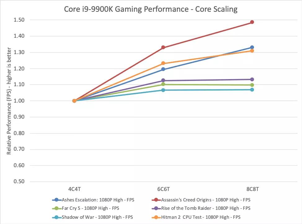 Intel CPU scaling gaming