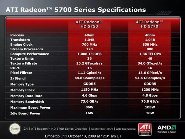 Lanzamiento oficial de la serie AMD ATI Radeon HD 5700 ...