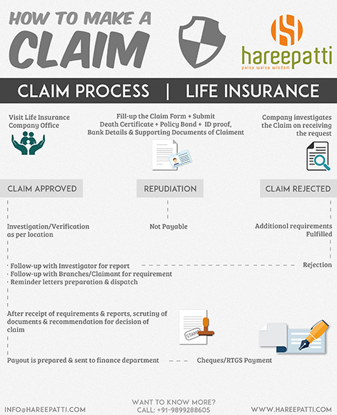 LifeInsuranceClaim hareepatti