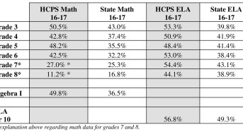 HARFORD COUNTY PUBLIC SCHOOLS PARCC DATA RELEASED FOR THE 2016-17 SCHOOL YEAR