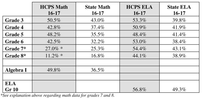 Harford County Public Schools Parcc Data Released For The 2016 17