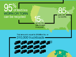 Secondary Materials and Recycled Textiles Association Debunks Textile Waste Dilemma