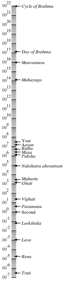 Manvantara in Hindu units of time measurement