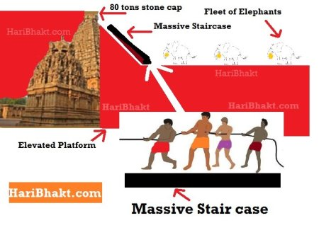 How was 80 tons caps placed on Brihadeeswarar Temple in Thanjavur (Tanjore) Shiv Mandir