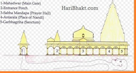 Structure of Thanjavur Shiv Mandir - Vastu of Tanjore Hindu Temple