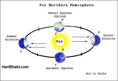 solstices or equinoxes in mahabharat