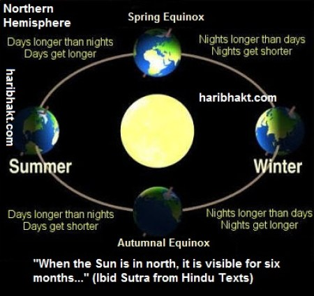 Polar Days and Nights mentioned in Vedas Ibid Sutra