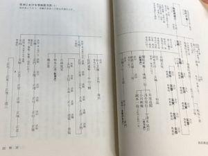 曲直瀬家の系譜
