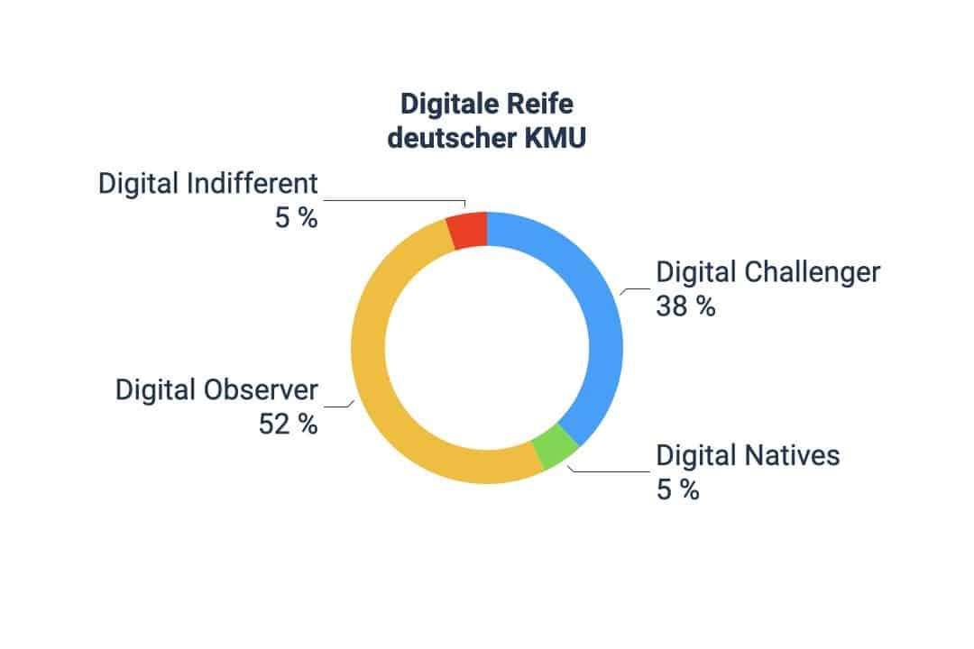 Kuchendiagramm der digitalen Reife deutscher KMU