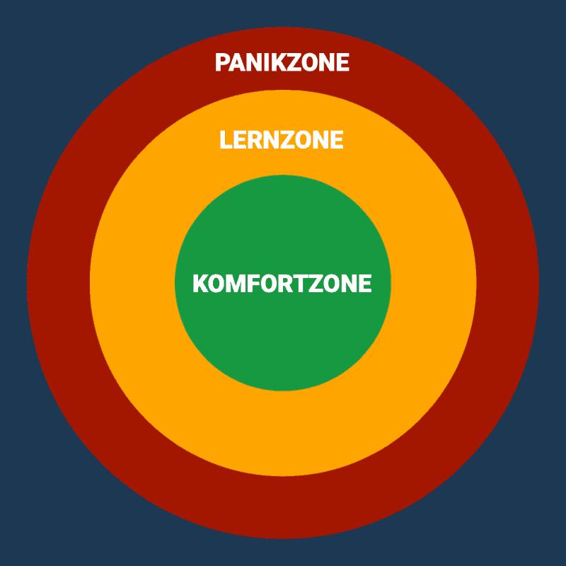 3-Zonen-Modell