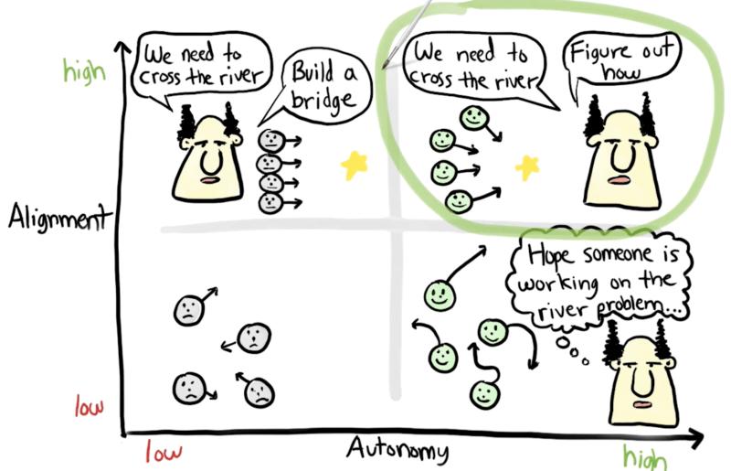 Autonomie im Spotify Model