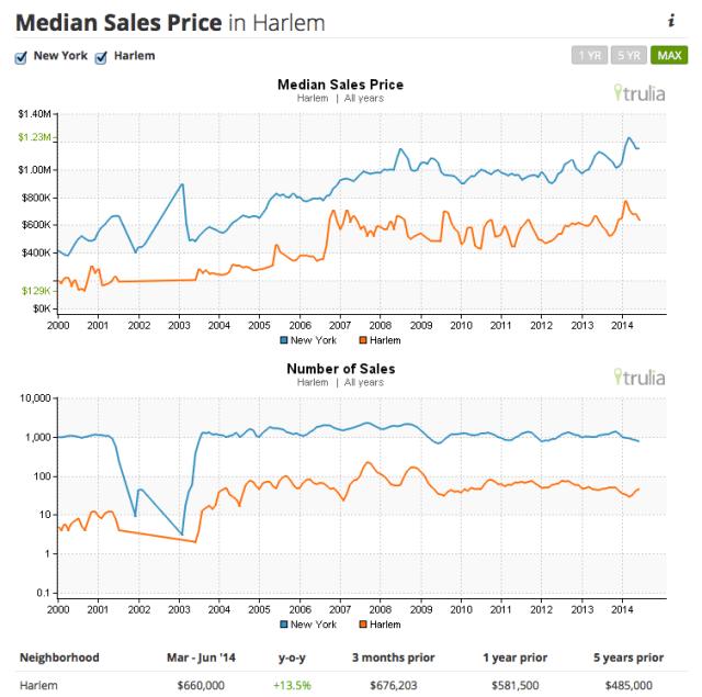 real estate market trends harlem