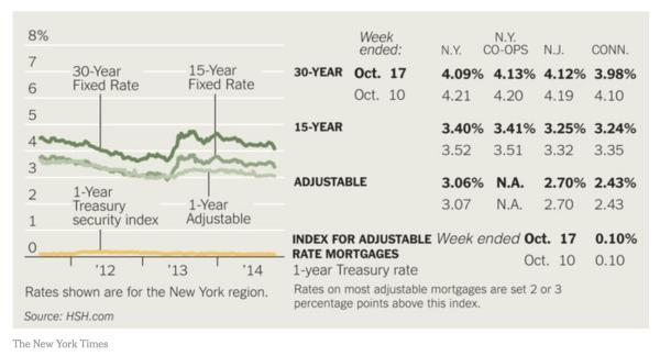 mortgage rates harlem