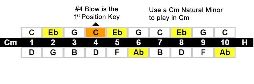 Harmonica position chart - Harmonic Minor