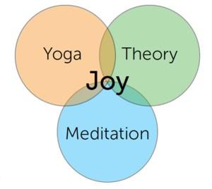 Awakening to Joy Through Yoga and Mindfulness