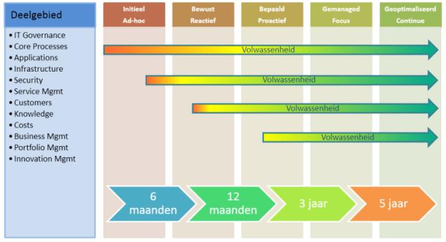 IT Maturity scan voor IT afdelingen en IT bedrijven