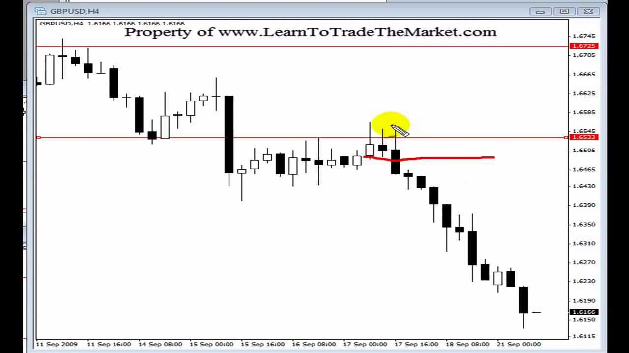 Tutorial about forex buy forex india
