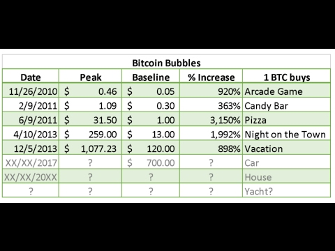 How Bitcoin will reach $2000 to $10000 in 2017 and $100k by 2026.