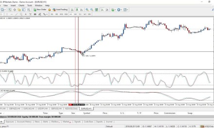 An Aggressive Forex Strategy Double Stochastic Trading