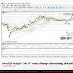 In The Technical Analysis of 22 February 2019 The GBPJPY trades sideways after reaching 11-month high of 145.00