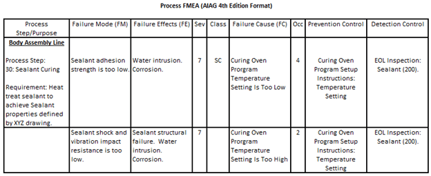 Everytime you excursion a circuit. The Case Against The Aiag Vda Process Fmea Harpco Systems