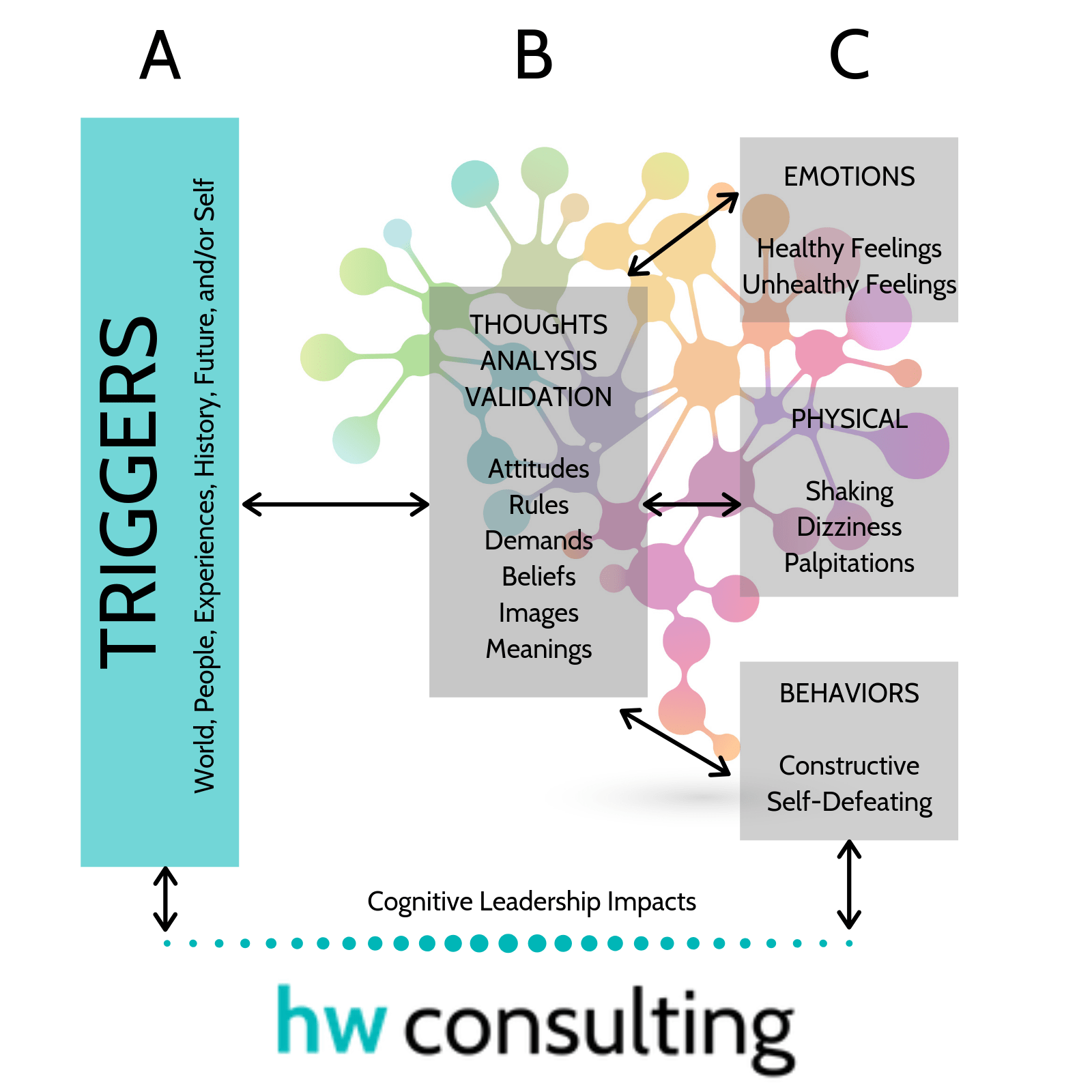 Abc S Of Cognitive Leadership Model