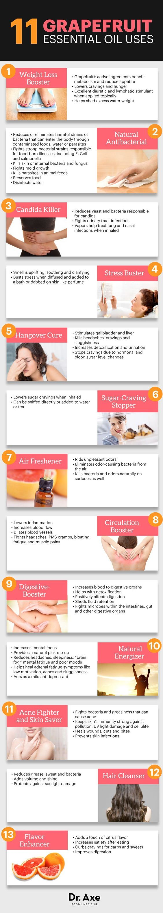 Essential Oils for Weightloss